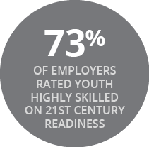 73% OF EMPLOYERS RATED YOUTH HIGHLY SKILLED ON 21ST CENTURY READINESS